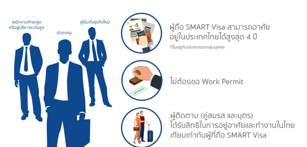 BOI Board of Investment Thailand work permits